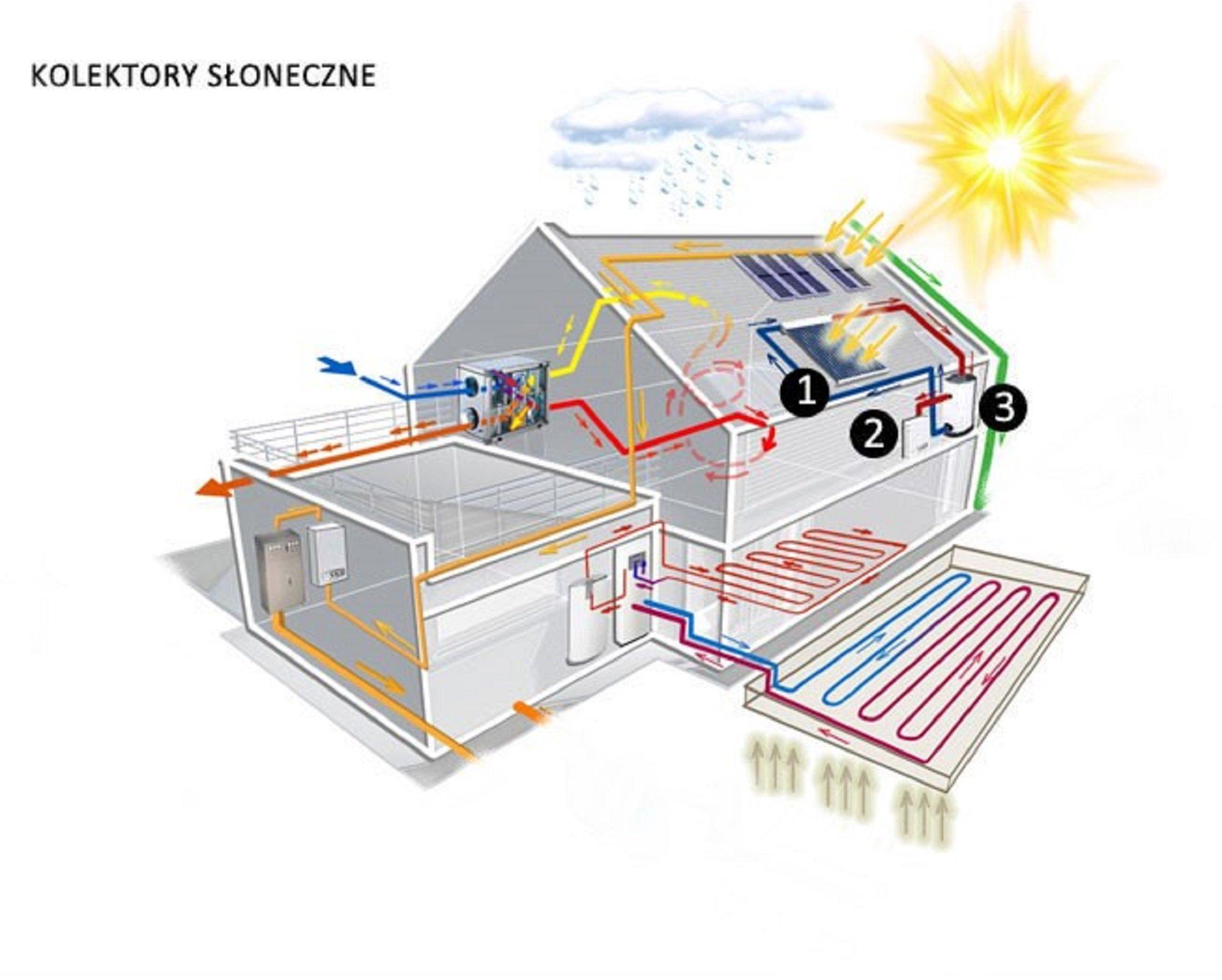 ABC Solar - Pompy Ciepła